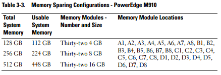 Dell Poweredge M910-05.PNG