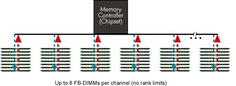 Figure 5. The FB-DIMM architecture allows up to 8 FB-DIMM sockets per channel..jpg