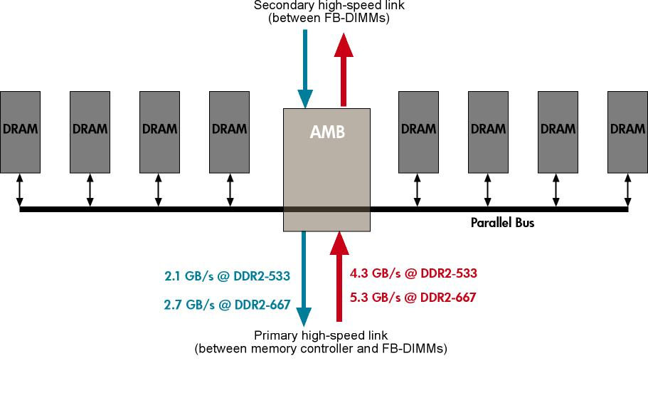 Figure 6. Theoretical throughput of the FB-DIMM channel.jpg